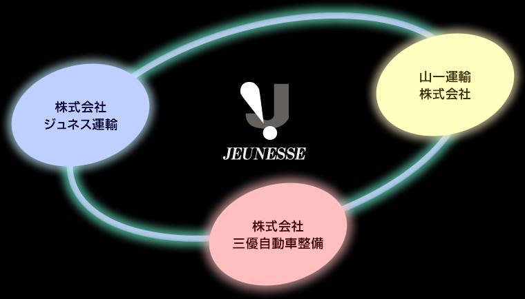 ジュネスグループ全体イメージ